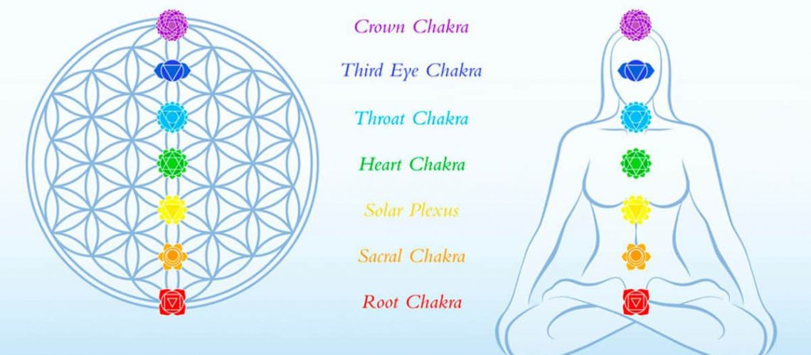 which chakra do i need to balance